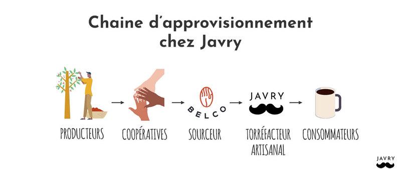 chaine d'approvisionnement en café chez Javry